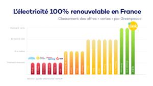 Ilek fournisseur énergie verte